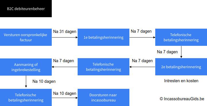 Voorbeeld traject openstaande factuur vorderen